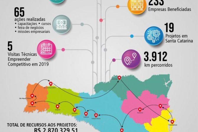Canoinhas representa a região no Programa Empreender Competitivo em 2019